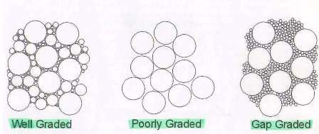 Well Graded Aggregate, Gap Graded Aggregate, Uniformly Graded ...